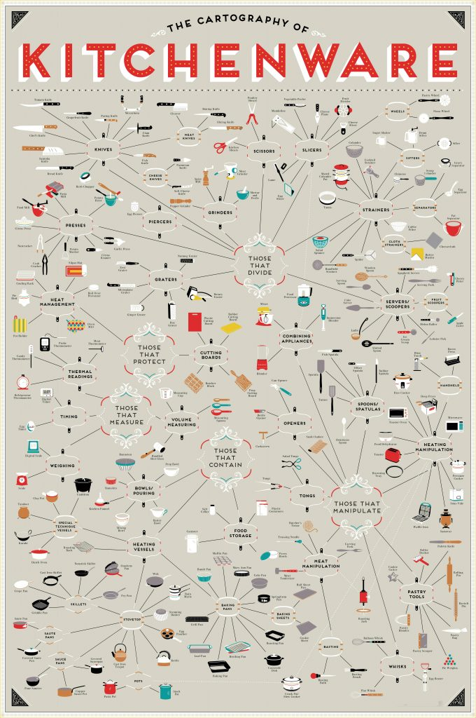 map of every item of kitchenware