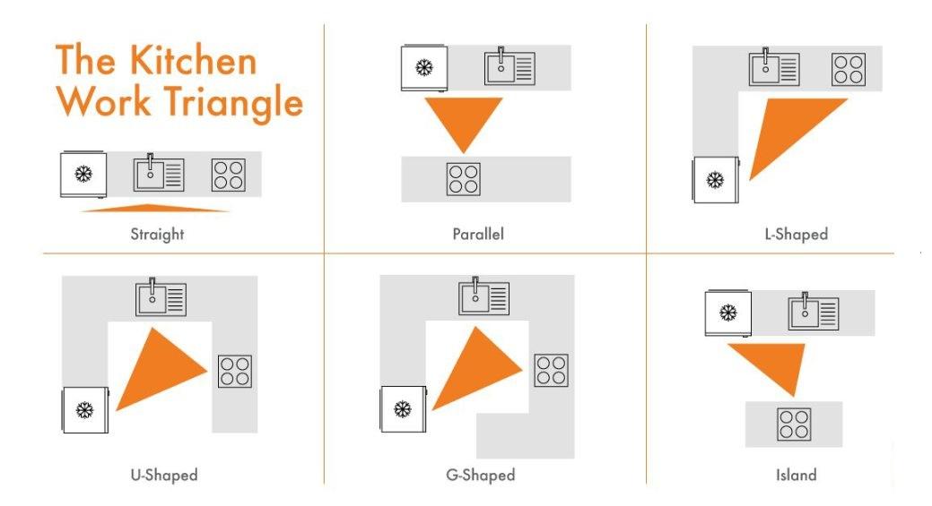 Can The Work Triangle Improve Your Kitchen Design Daniel Scott Kitchens