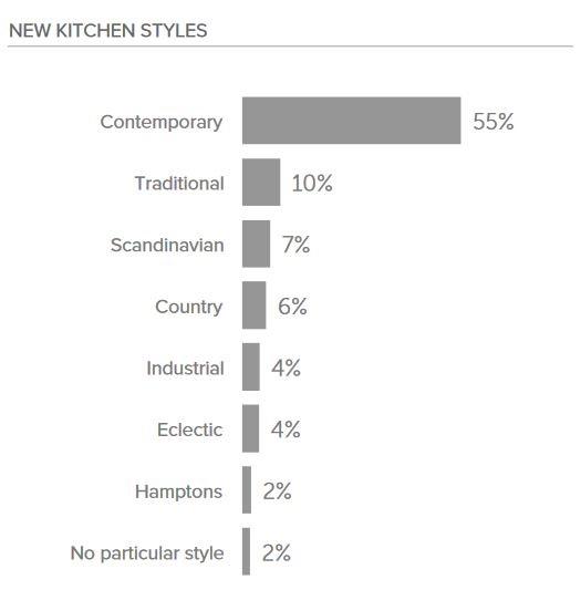 popular kitchen styles 2018 graph