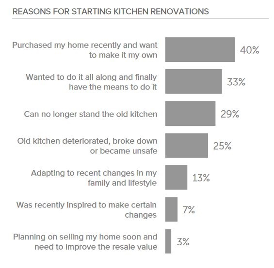 graph showing reasons for kitchen renovating