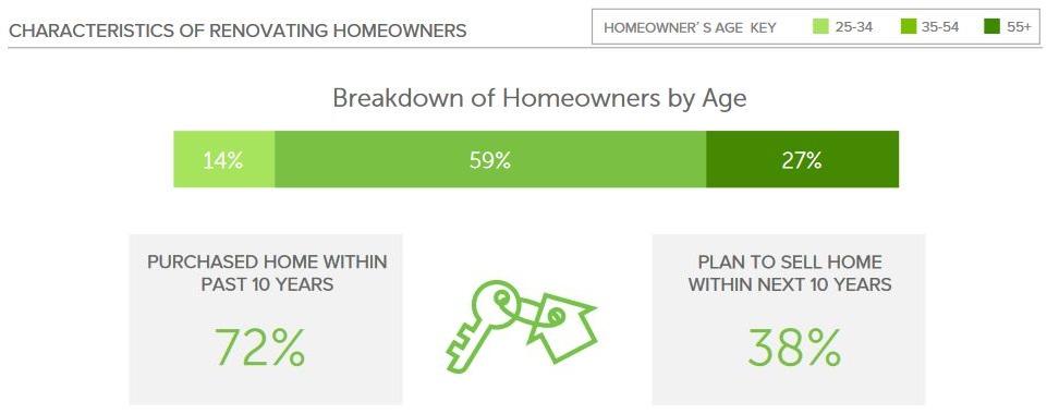 who we are kitchen renovators graph